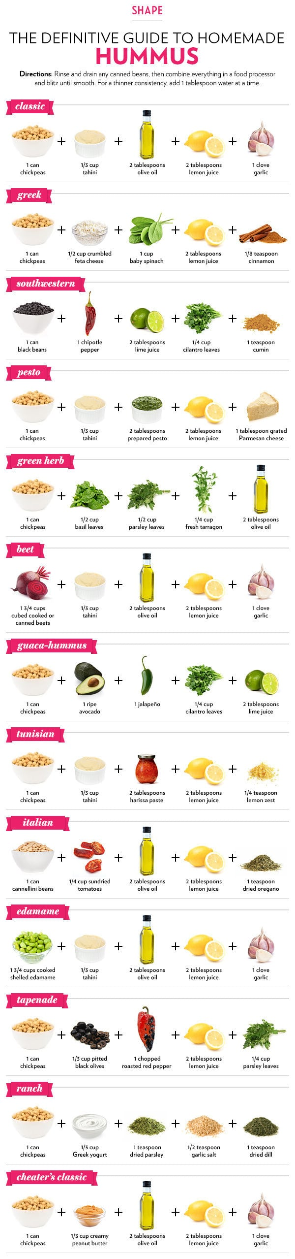 Diagrams to help you eat healthy