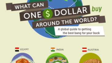 What can one dollar buy around the world 11 1