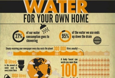 Water Statistic from around the World