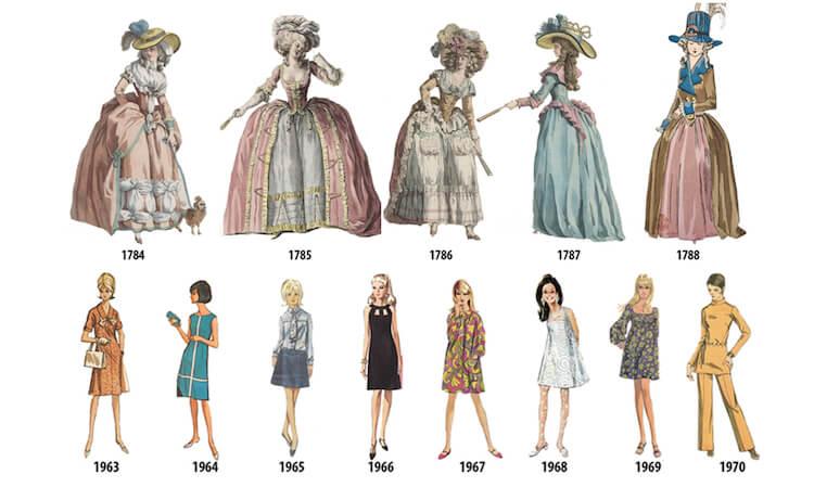womens fashion history fy 25