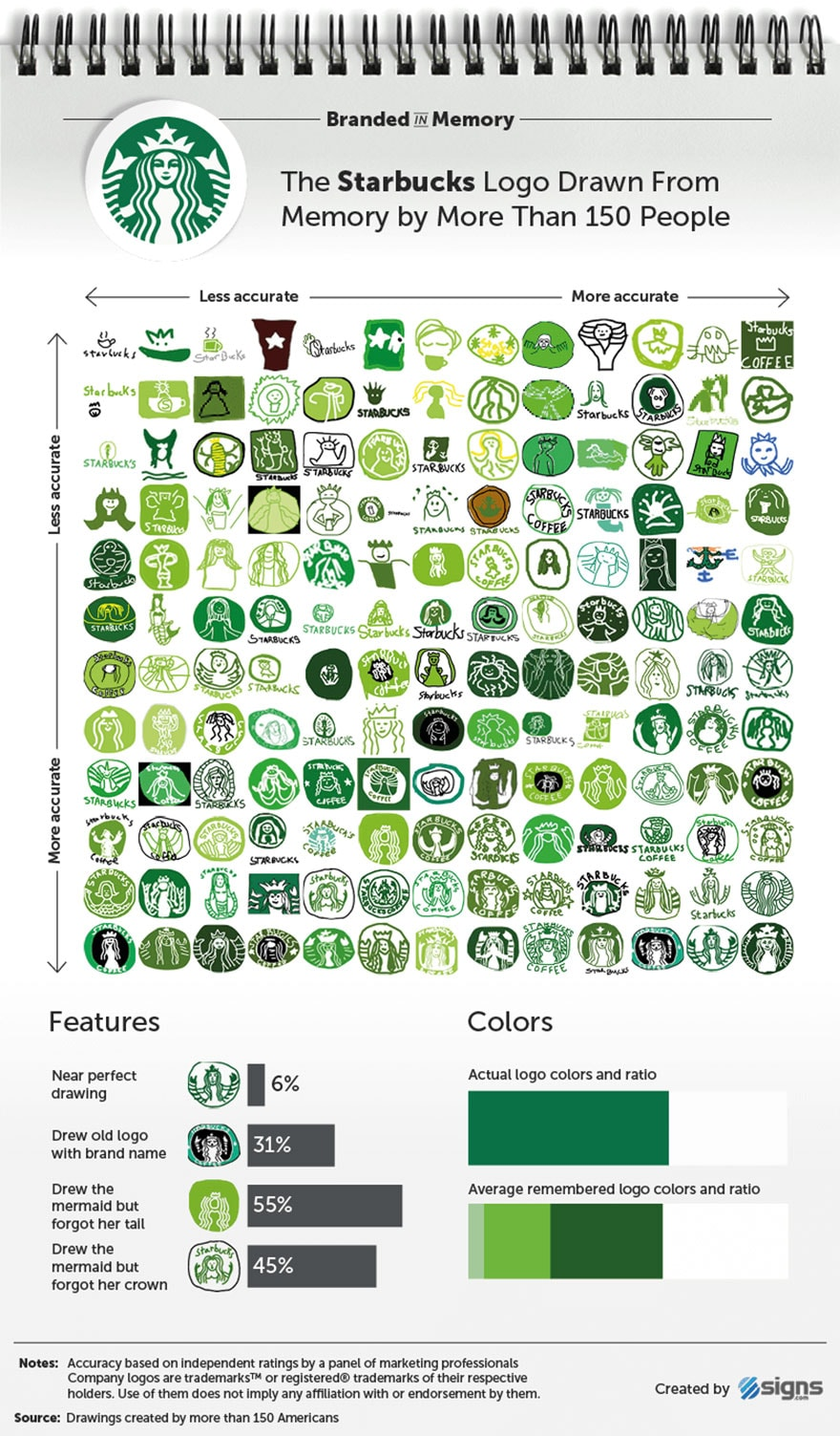 famous brand logos drawn from memory freeyork 11