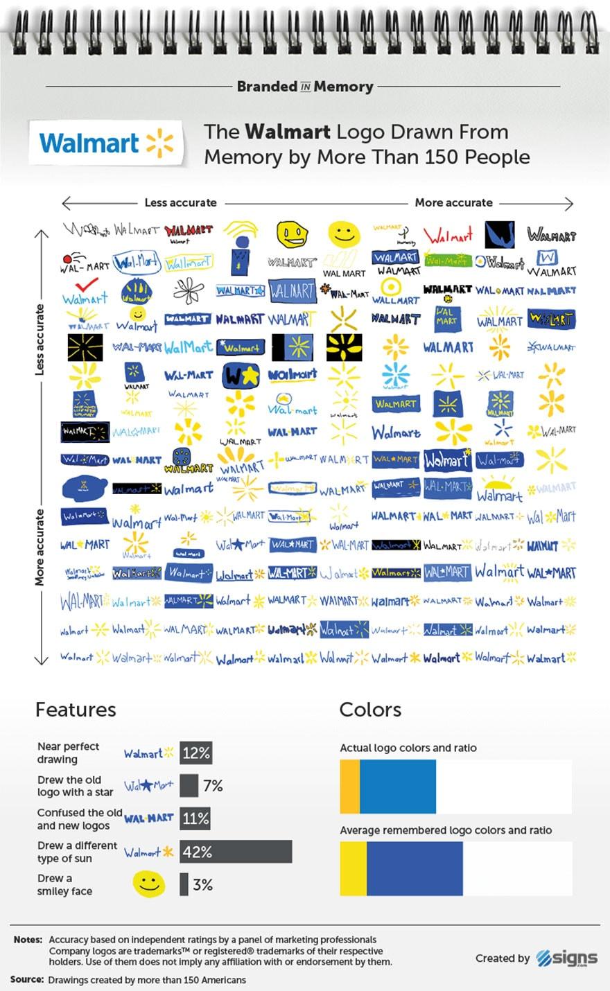 famous brand logos drawn from memory freeyork 27