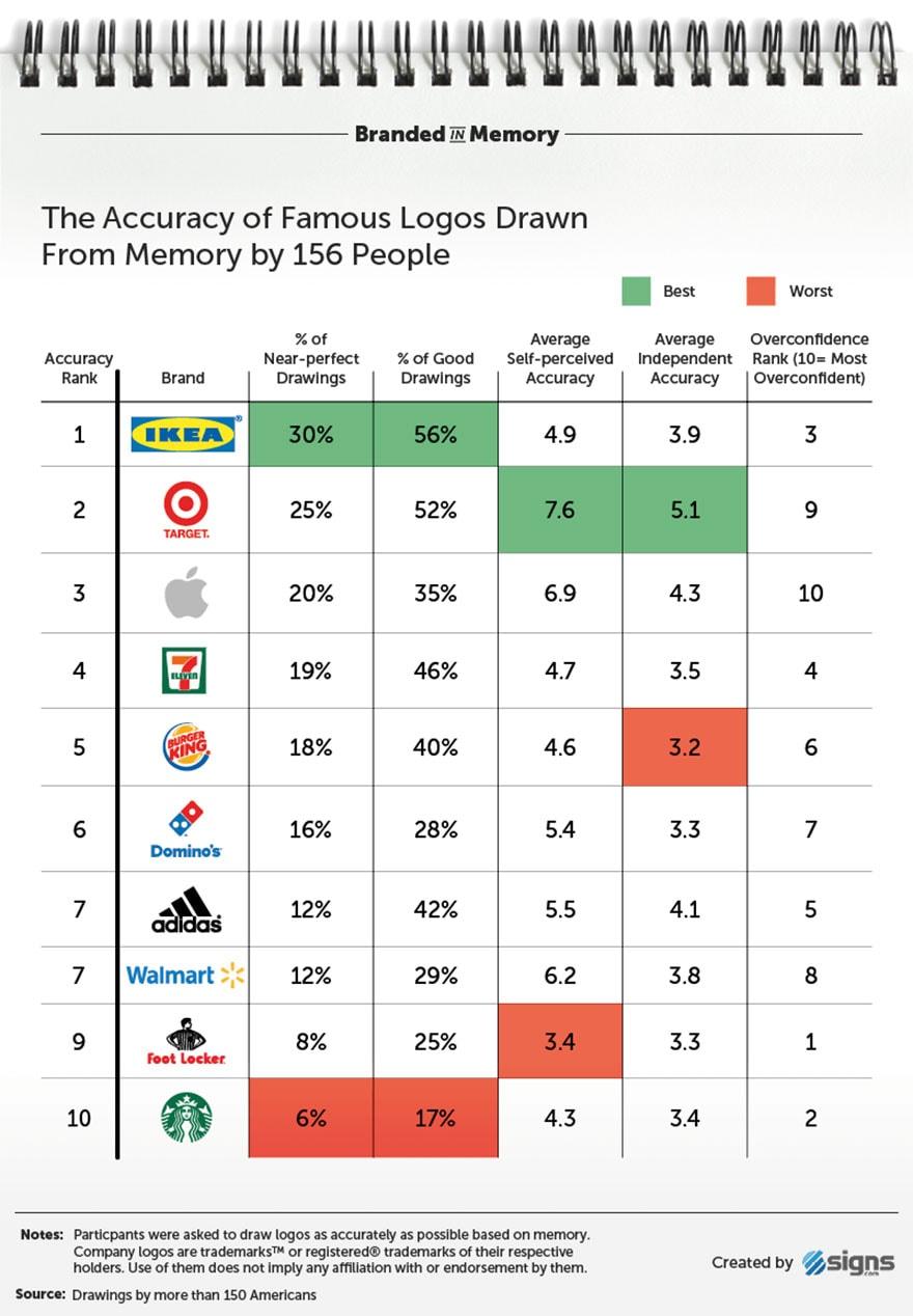famous brand logos drawn from memory freeyork 29