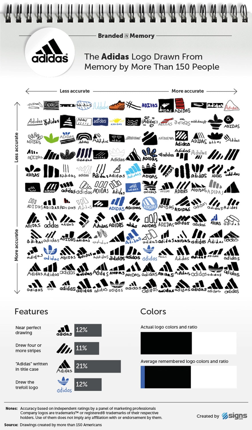 famous brand logos drawn from memory freeyork 5